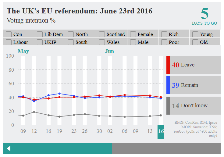 Brexit poll tracker by economist