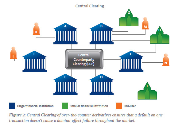 derivatices clearinghouse