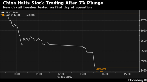 Chinese shares triggered a trading halt