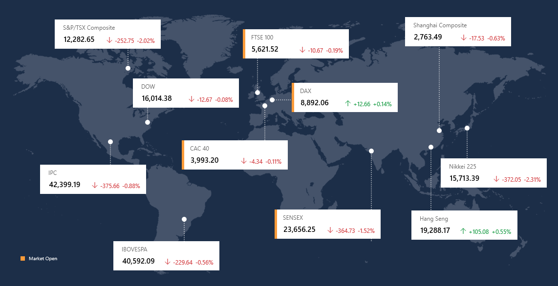 stocks in red 10feb2016