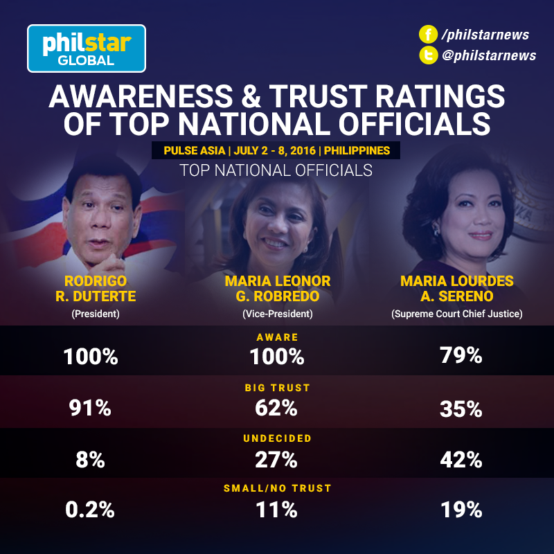awareness-trust-rating-pulse-asia